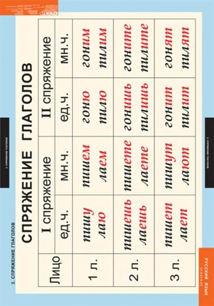 Комплект таблиц. Русский язык. Глаголы. 6 таблиц - фото 58731