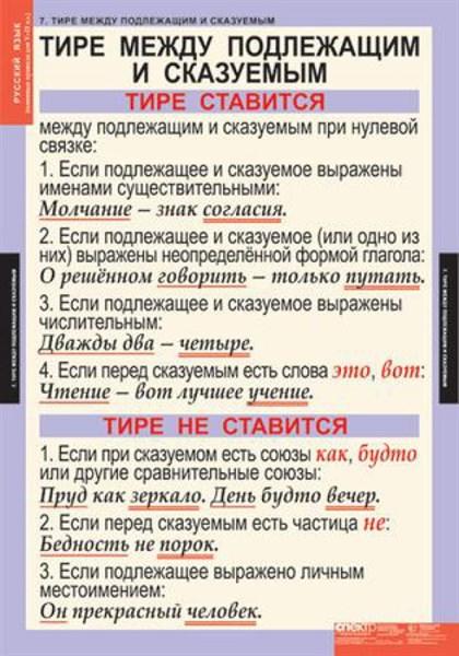 Комплект таблиц. Русский язык. Основные правила орфографии и пунктуации. 5-9 класс (12 таблиц) - фото 58732