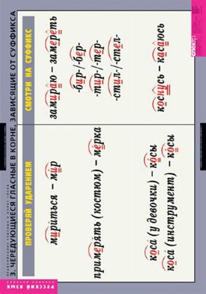 Комплект таблиц. Русский язык. Правописание гласных в корне слова (5 таблиц + 32 карточки) - фото 58733
