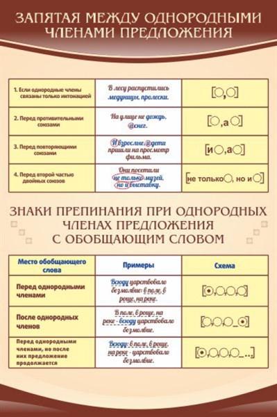 Стенд Запятая м/у однородными членами предложения - фото 58773