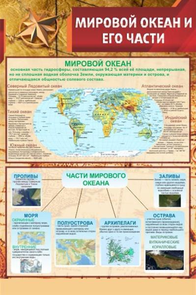 Стенд Мировой океан и его части - фото 59070