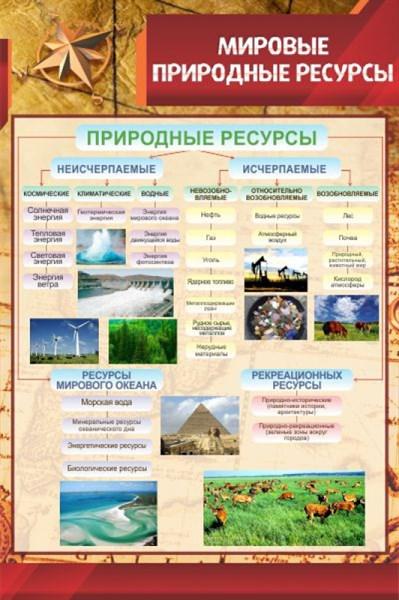 Стенд Мировые природные ресурсы - фото 59071