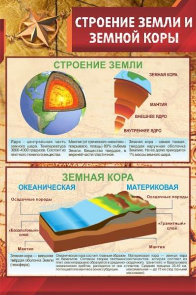 Стенд Строение Земли и земной коры - фото 59072