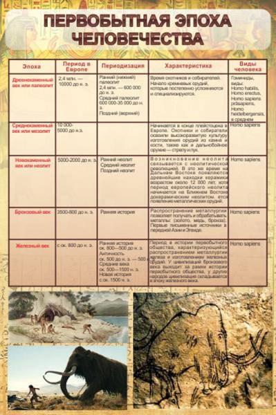 Стенд Первобытная эпоха человечества - фото 59178