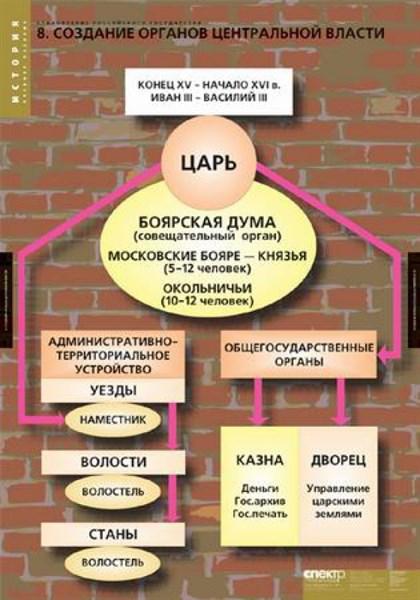 Комплект таблиц. ИСТОРИЯ.  Становление российского государства - фото 59217