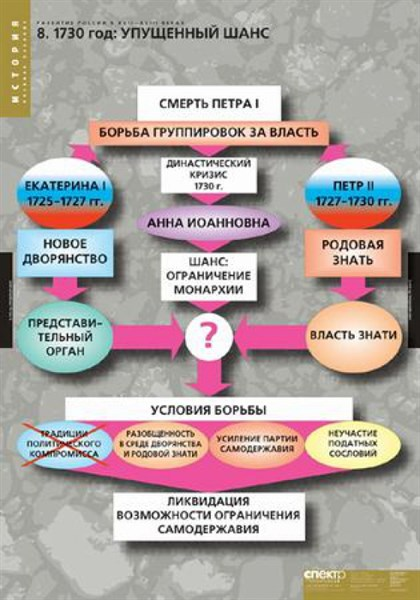 Комплект таблиц. ИСТОРИЯ Развитие России в XVI-XVII в - фото 59219