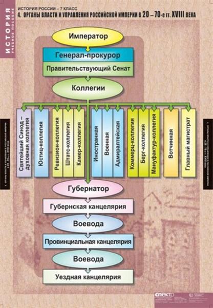 Комплект таблиц. История России 7 кл. - фото 59223