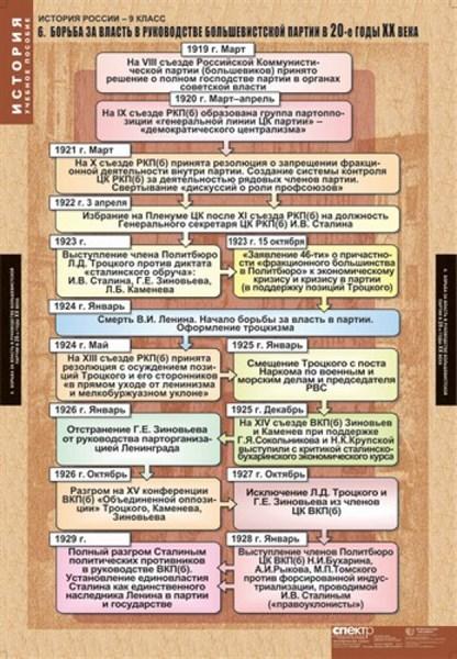 Комплект таблиц. История России 9 кл. - фото 59225
