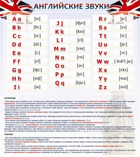 Стенд Английский алфавит и английские звуки - фото 59268