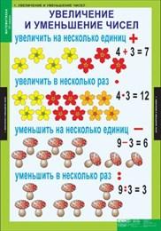 Комплект таблиц - Математика 3 класс