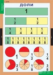 Комплект таблиц - Математика 4 класс