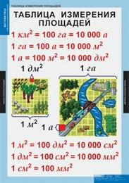 Математические таблицы для начальной школы.