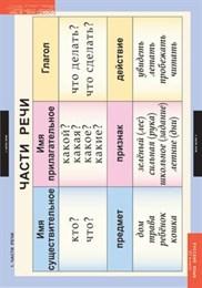 Комплект таблиц - Русский язык 2 класс