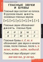 Комплект таблиц - Звуки и буквы русского алфавита