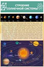 """Стенд """" Строение солнечной системы"""""""
