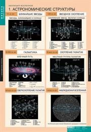 Комплект таблиц  Эволюция вселенной (12 таблиц)