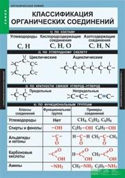 ХИМИЯ Органическая химия