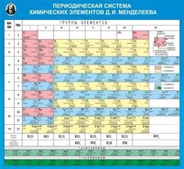 Стенд Таблица Д.И. Менделеева