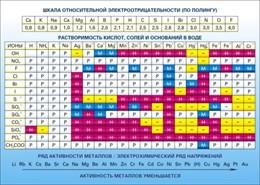 Стенд Растворимость кислот, солей и оснований в воде (подробная)