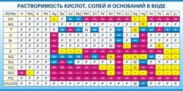 Стенд Растворимость кислот, солей и оснований в воде (краткая)
