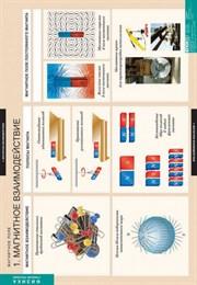 ФИЗИКА магнитное поле. Комплект таблиц