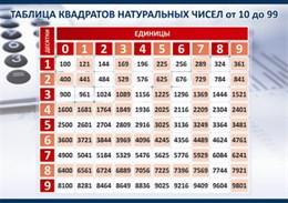 Стенд Таблица квадратов натуральных чисел