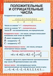 Комплект таблиц МАТЕМАТИКА 6 кл.