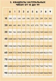 Комплект  таблиц   Математические таблицы для оформления кабинета