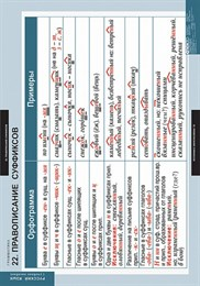 Комплект таблиц. Русский язык. Грамматика. 22 таблицы