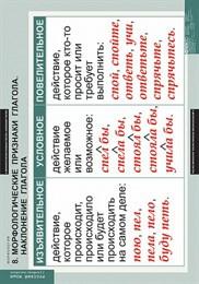 Комплект таблиц. Русский язык. Морфология. 15 таблиц
