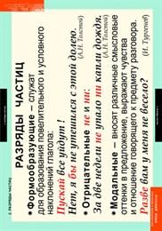Комплект таблиц. Русский язык. Числительное и местоимение. 14 таблиц