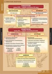 Литература 5-11 классы.Теория литературы