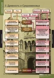 Комплект таблиц. Всемирная история (обобщающие таблицы)