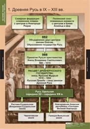 Комплект таблиц. История России (обобщающие таблицы)