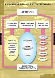 Комплект таблиц. ИСТОРИЯ Факторы формирования российской цивилизации