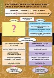 Комплект таблиц.ИСТОРИЯ. Развитие российского государства в XV-XVI в