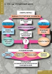 Комплект таблиц. ИСТОРИЯ Развитие России в XVI-XVII в