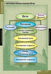 Комплект таблиц. История России 6 класс