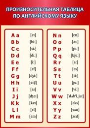Стенд Произносительная таблица по английскому языку