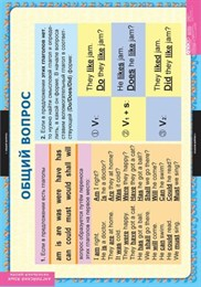 Комплект таблиц Вопросительные и отрицательные предложения (нач.школа)