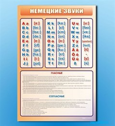"""Стенд """"Немецкий алфавит с транскрипцией"""""""