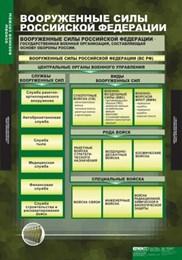 Основы военной службы, комплект таблиц
