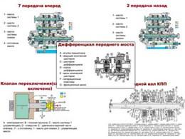 """Плакаты ПРОФТЕХ """"Трансмиссия"""""""