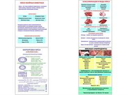 """Плакаты ПРОФТЕХ """"Классификации и виды мяса"""""""