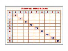 """Фрагмент (демонстрационный) маркерный """"Таблица умножения"""""""