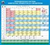 Стенд Таблица Д.И. Менделеева - фото 58050